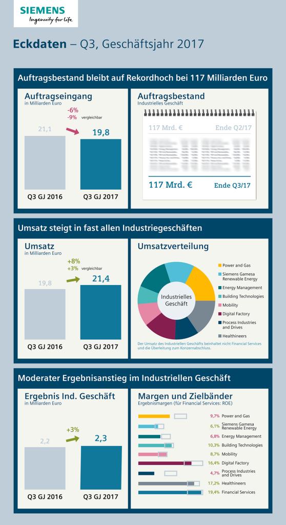 Infografik: Eckdaten - Q3, Geschäftsjahr 2017