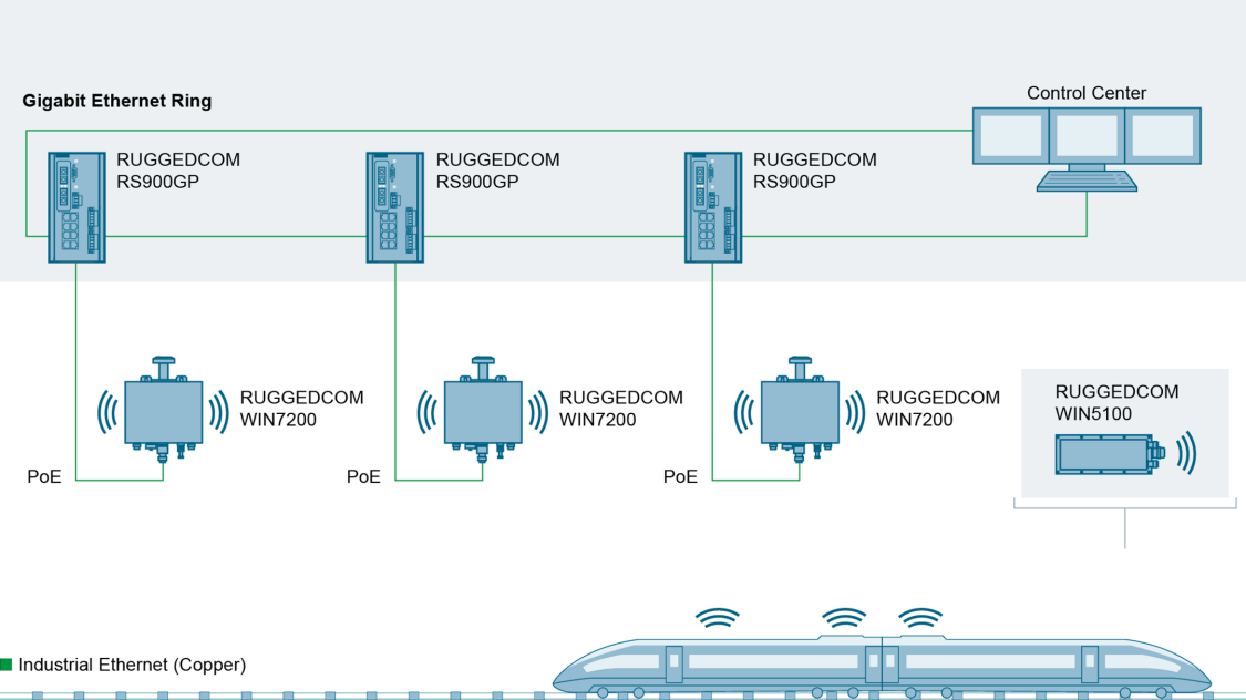 Graphic of fully integrated wireless solutions offer broadband data rates for the rail industry.