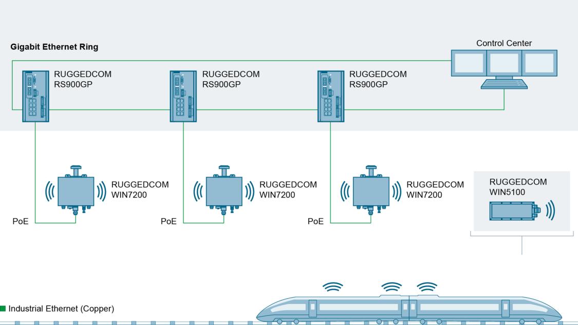 Voll integrierte Wireless-Lösungen ermöglichen Breitband-Datenraten für den Schienenverkehr.