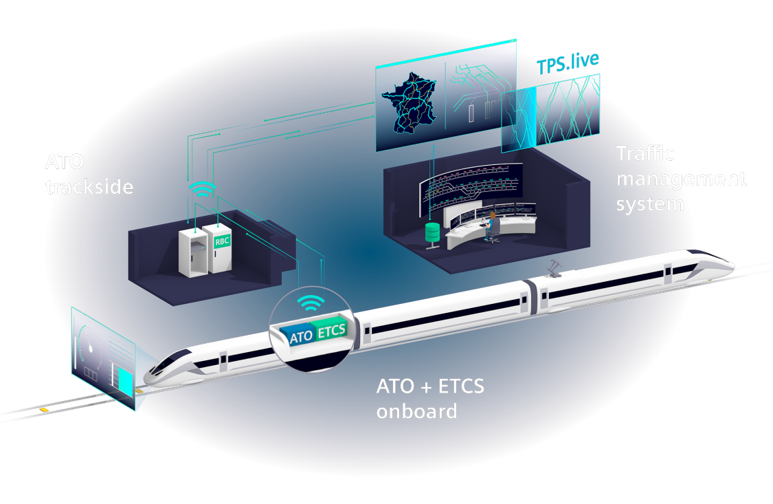 ATO over ETCS plus TPS Online are based on the smooth interaction of on-board and trackside components.