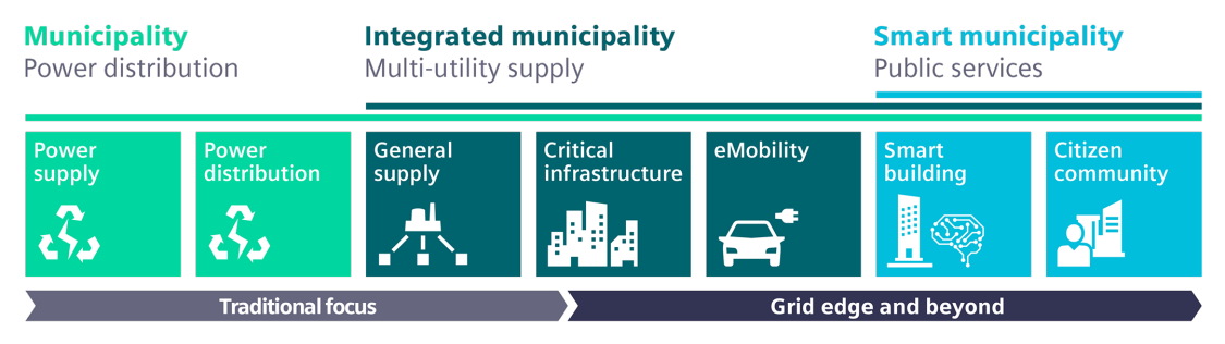 Many new opportunities open up for municipalities and distribution system operators as they transition to public-oriented infrastructure providers.