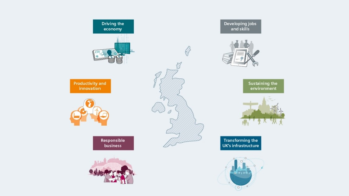 Areas of operation - What is most important to the UK?