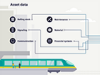 Infographic showing how digital asset management for rail systems works