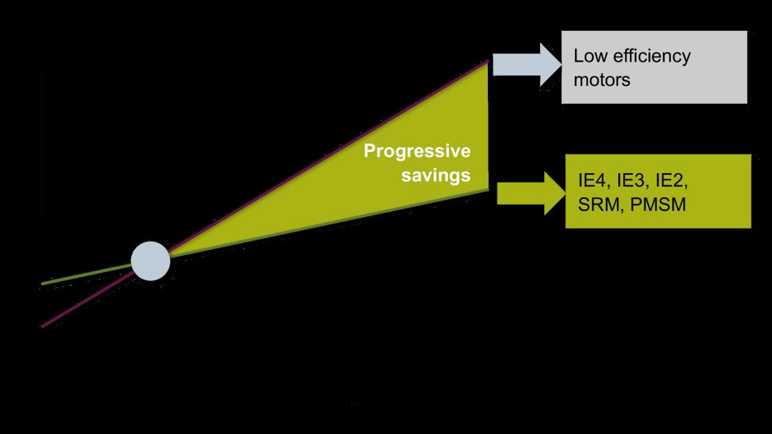g120x motor efficiency chart