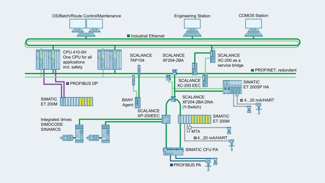 SCALANCE Xスイッチを使用したプロセス産業用ネットワークトポロジー図