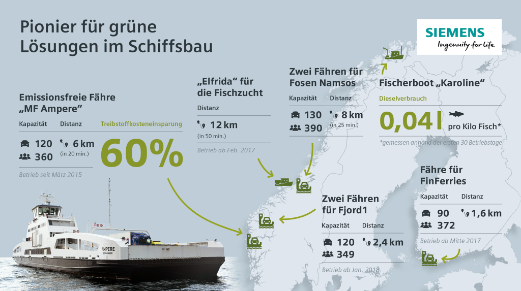Infografik: Siemens als Pionier für grüne Lösungen im Schiffsbau