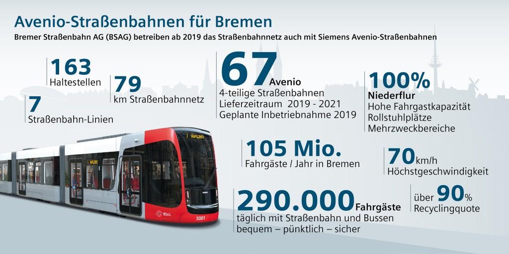Bremen bestellt neue Straßenbahn-Flotte bei Siemens