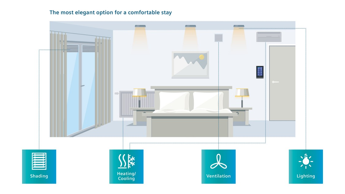 KNX Touch Control TC5 all-in-one-room operation unit for hotels
