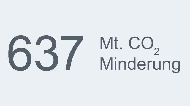 Mt. CO2 Minderung