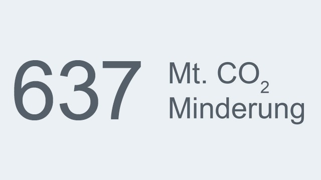 Mt. CO2 Minderung