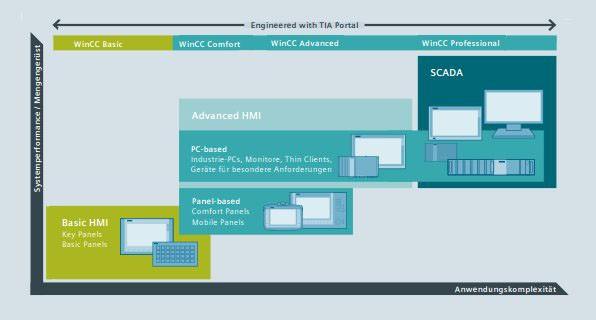 Generieren Sie Ihre Visualisierung mit SIMATIC WinCC und TIA Portal schneller und einfacher als je zuvor!