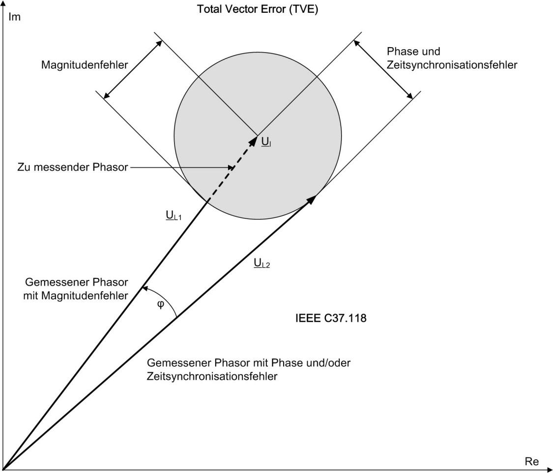 Bild: Veranschaulichung des Total Vector Errors