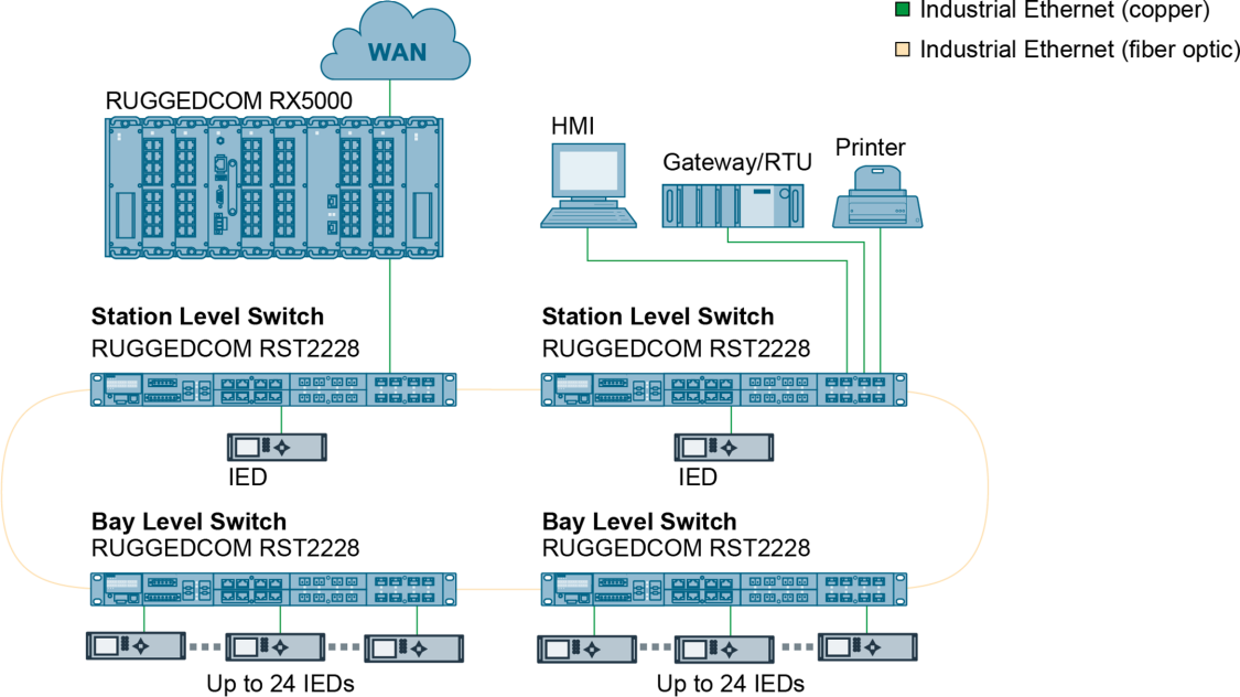 Substation: RUGGEDCOM RST2228 LAN-Switch