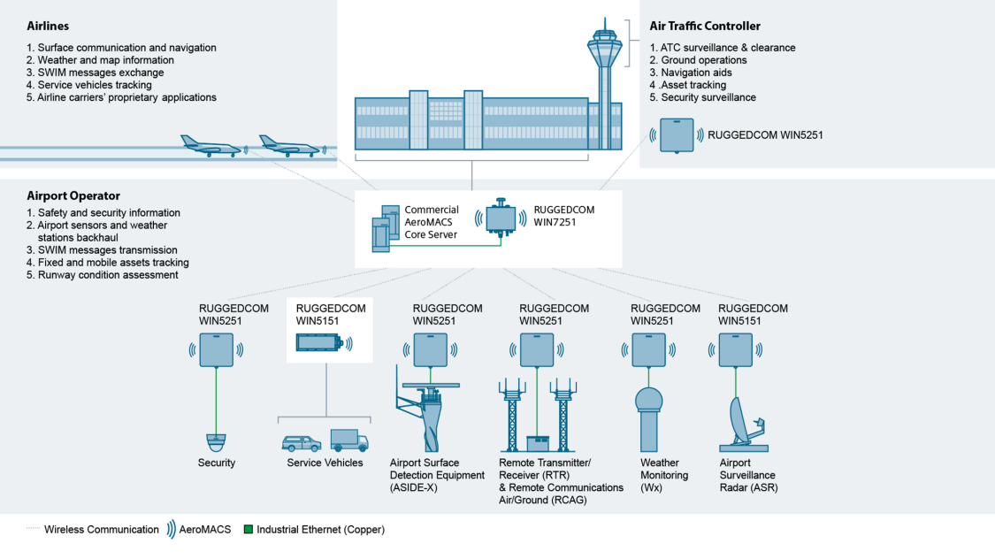 Secure wireless connectivity for airport operators, air traffic controllers and airlines.