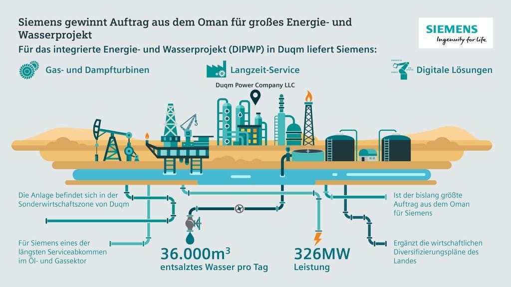 Das Bild zeigt eine Übersicht des Duqm Integrated Power and Water Projektes (DIPWP)