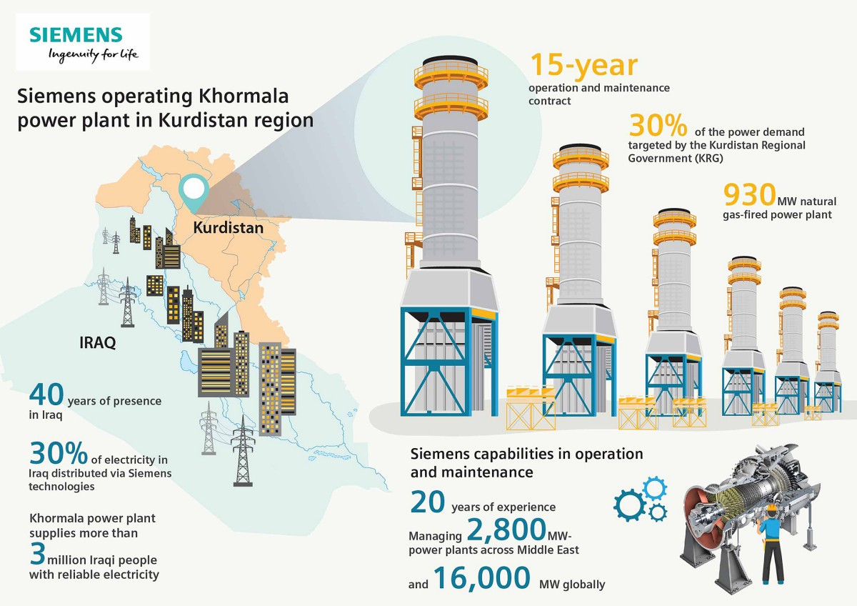 The infographic shows Siemens' power plants and history in Iraq nad the Kurdistan region.