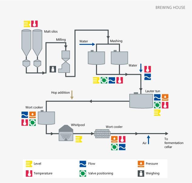 Brewhouse - Siemens USA