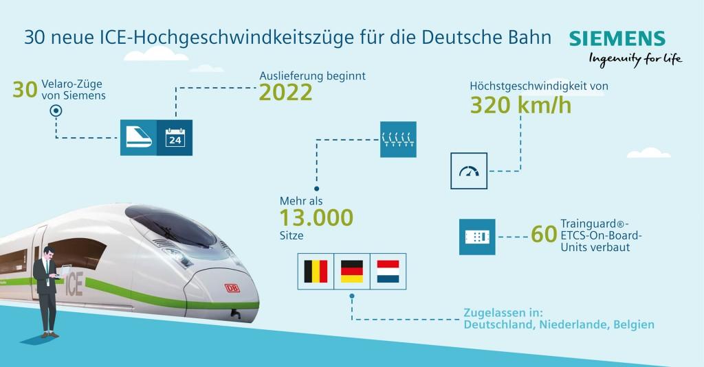 30 neue Hochgeschwindigkeitszüge für die Deutsche Bahn