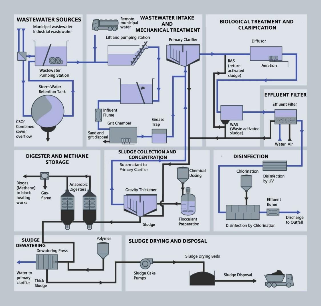 USA | Wastewater process