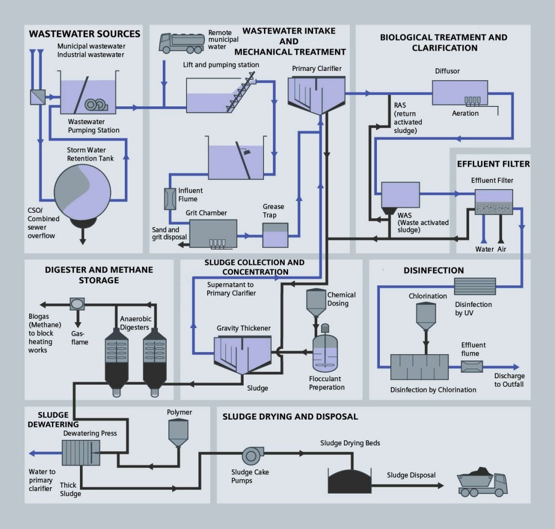 wastewater proces diagram