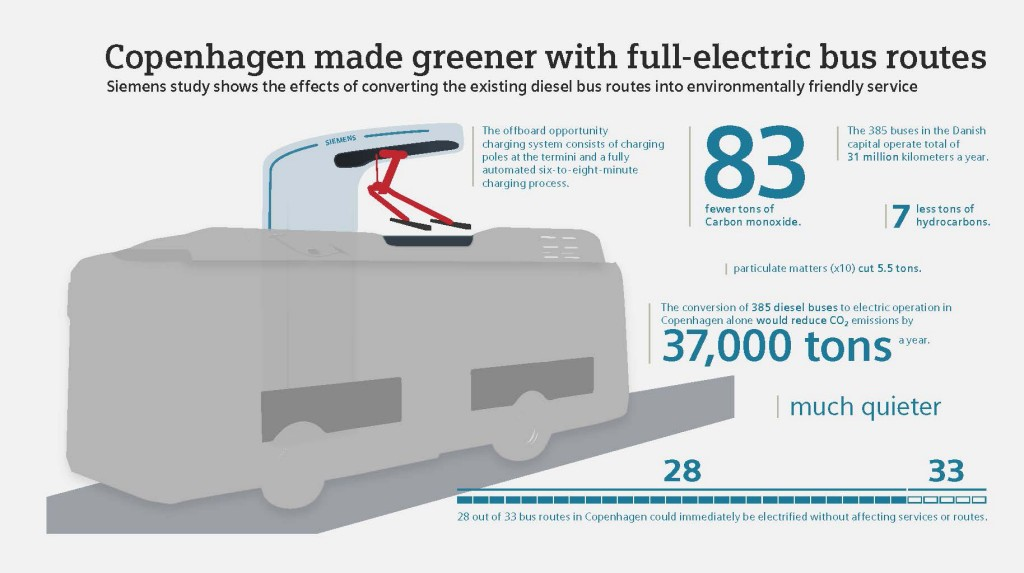 Copenhagen made greener with full-electric bus routes