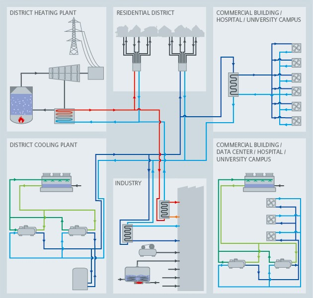 District energy process diagram - Siemens USA
