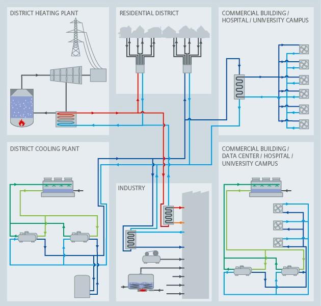 District energy process diagram - Siemens USA