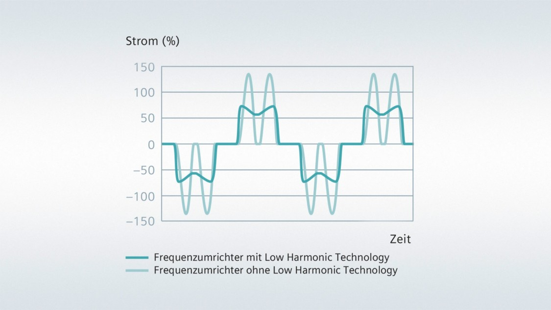 Technologie Low Harmonic
