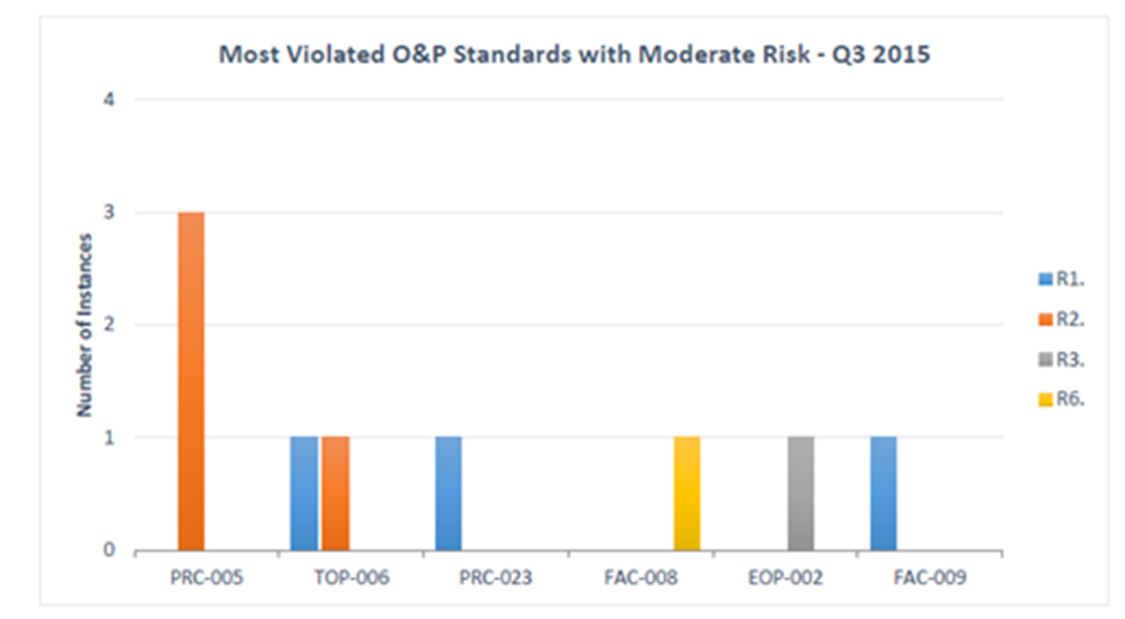 Most violated O&P standards with moderate risk - Q3 2015