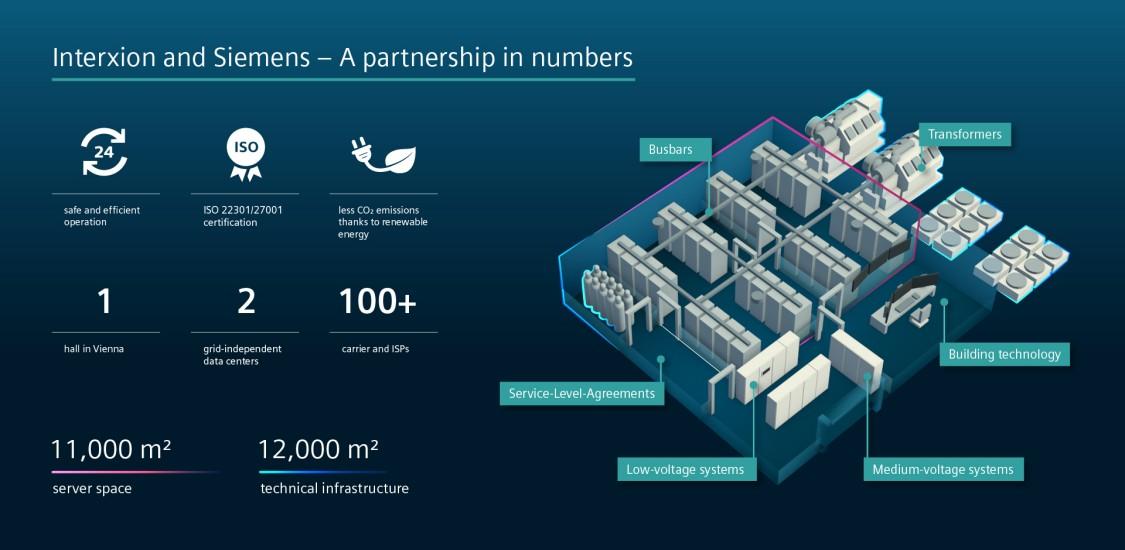 le centre de données d'Interxion bénéficie de l'expertise de Siemens dans de nombreux domaines