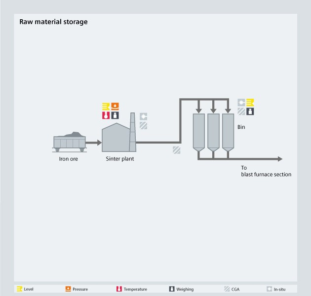 Raw material storage process diagram - USA