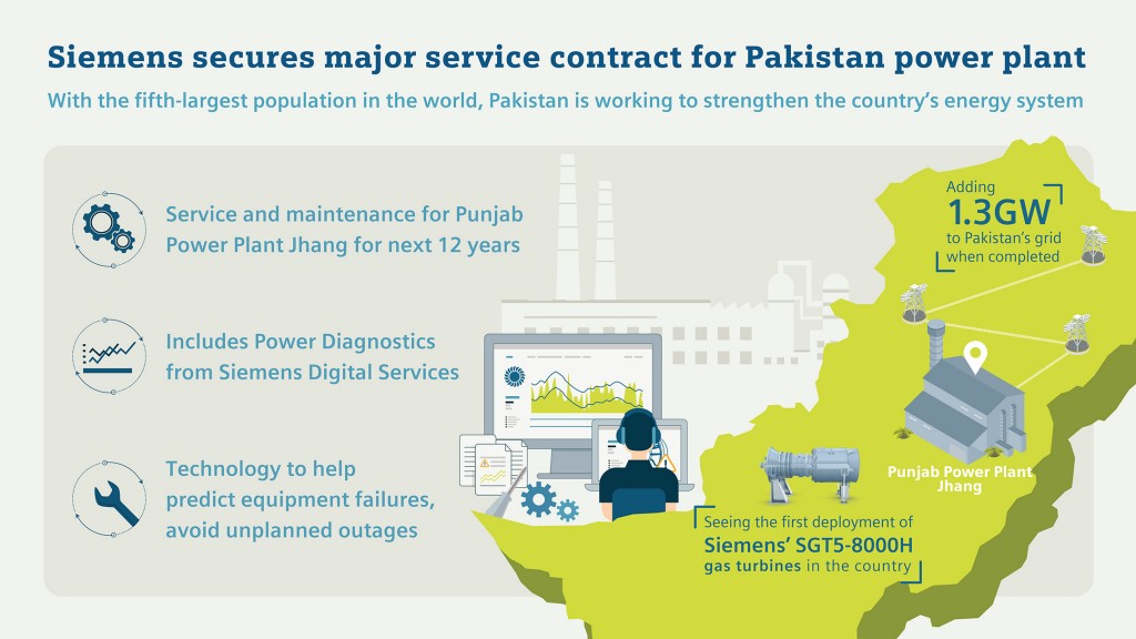 Siemens secures major service contract for Pakistan power plant