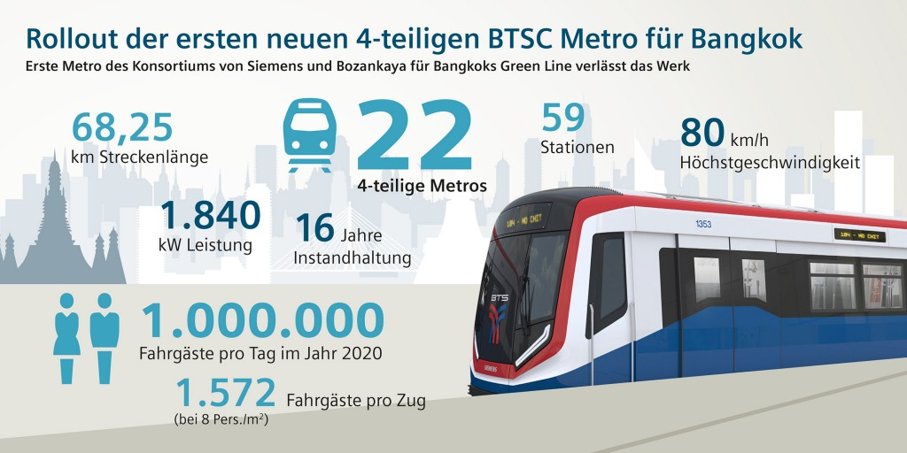 Rollout der ersten neuen 4-teiligen BTSC Metro für Bangkok