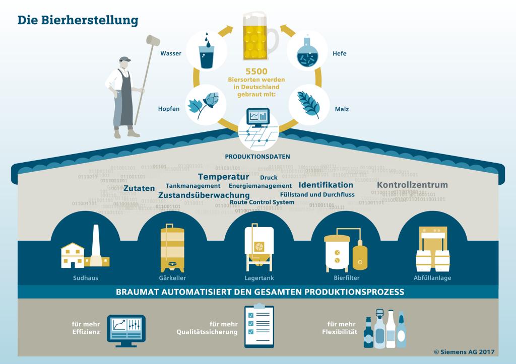Infografik: Die Bierherstellung