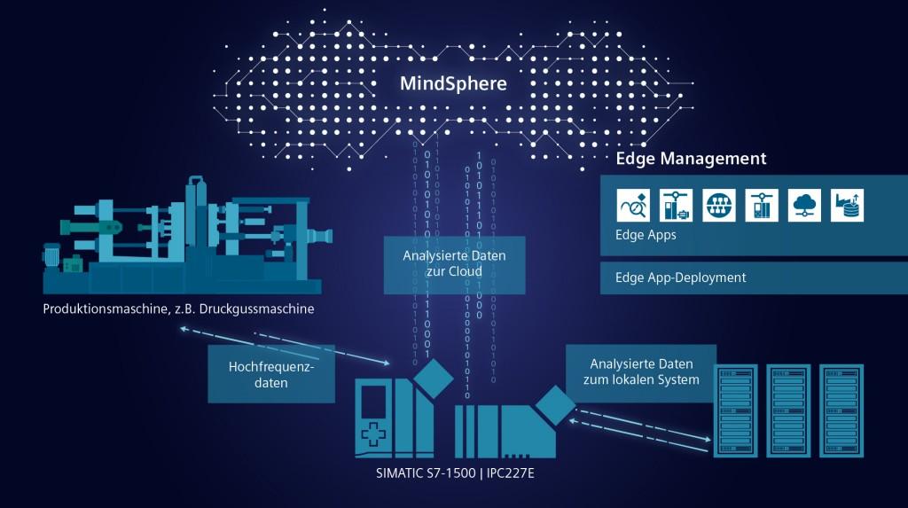 Siemens stellt mit Analyze MyDrives Edge seine erste Edge-Applikation für Antriebe vor