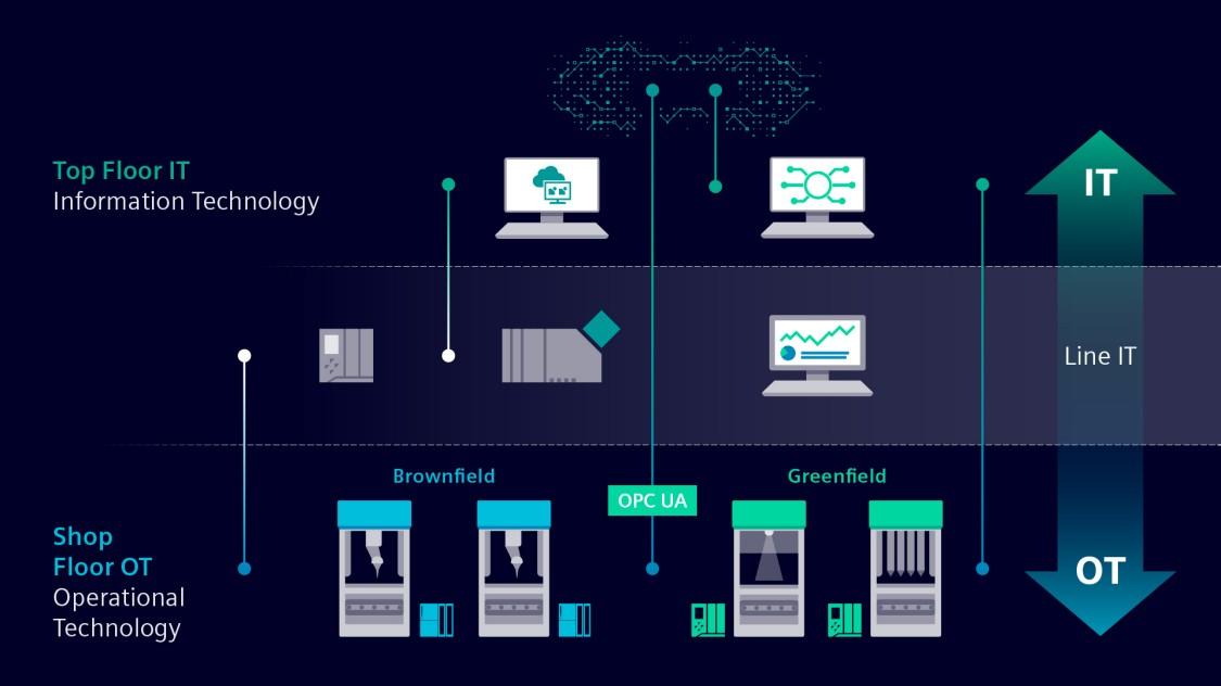 Durch die Verbindung von OT- und IT-Netzwerken mithilfe von TIA werden datengestützte Entscheidungen von der Maschinen- bis zur Fabrikebene möglich