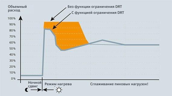 Функция DRT использует разницу между обратной температурой первичного и вторичного контура