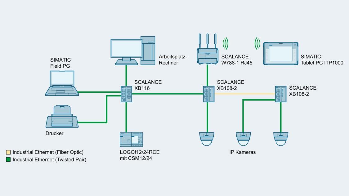 Bild einer Netzwerktopologie mit SCALANCE XB-100 Switches