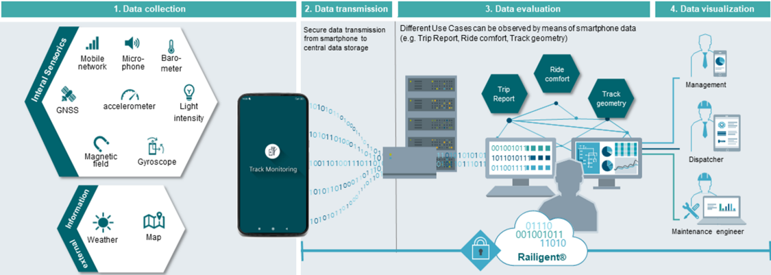Architecture of Track monitoring smartphone app