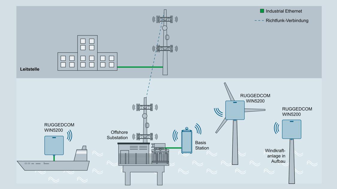 Vernetzung eines Windparks in der Bauphase
