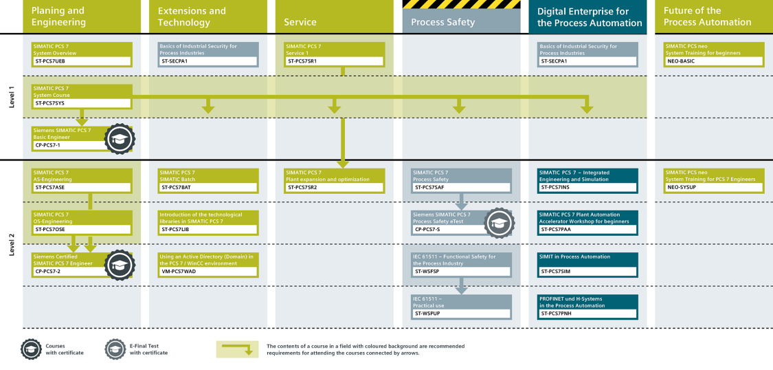 SITRAIN learning path for process control systems