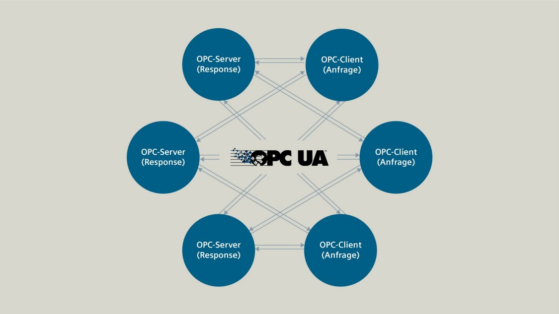 Grafik zu OPC UA Client/Server