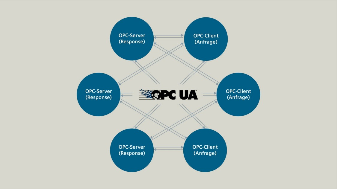 Grafik zu OPC UA Client/Server