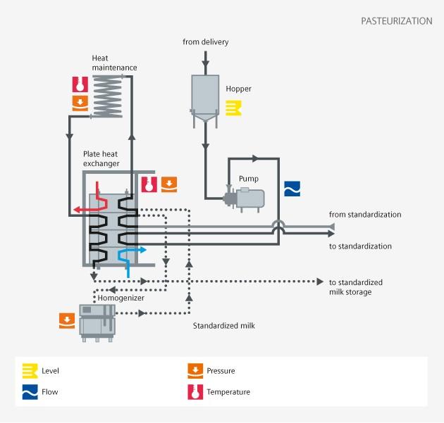 Food and Beverage - Pasteurization - Siemens USA