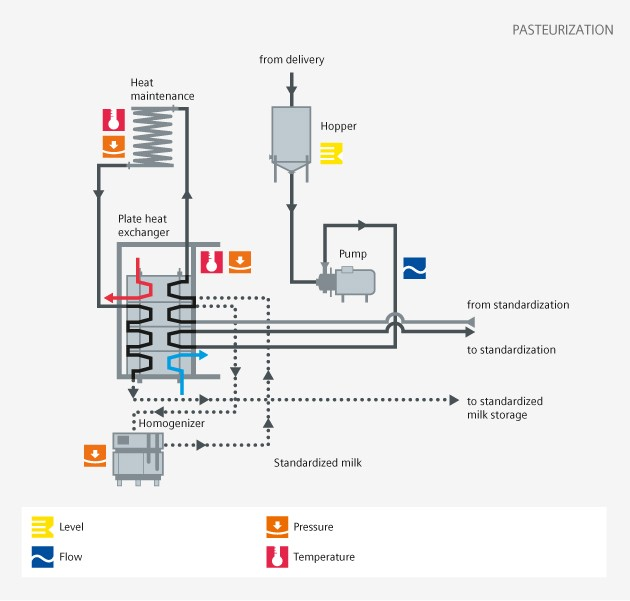 Food and Beverage - Pasteurization