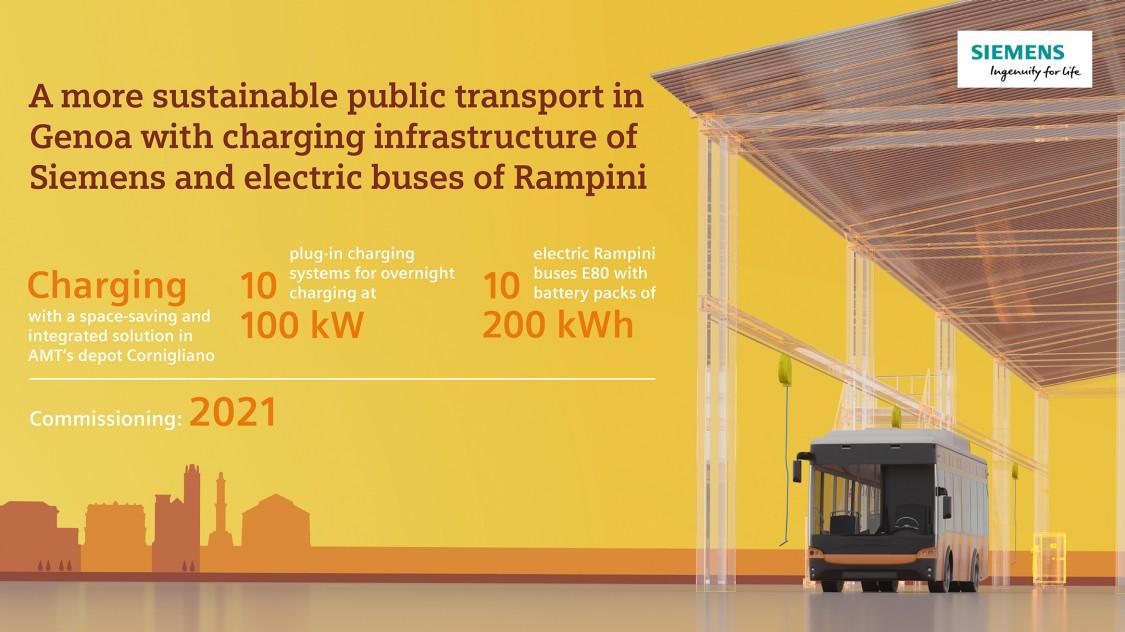 Fenntarthatóbb Genova a Siemens töltési infrastruktúrának és a Rampini e-buszoknak köszönhetően