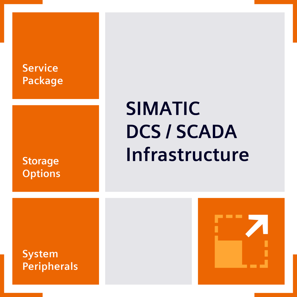 Product Logo fo SIMATIC DCS/SCADA Infrastructure