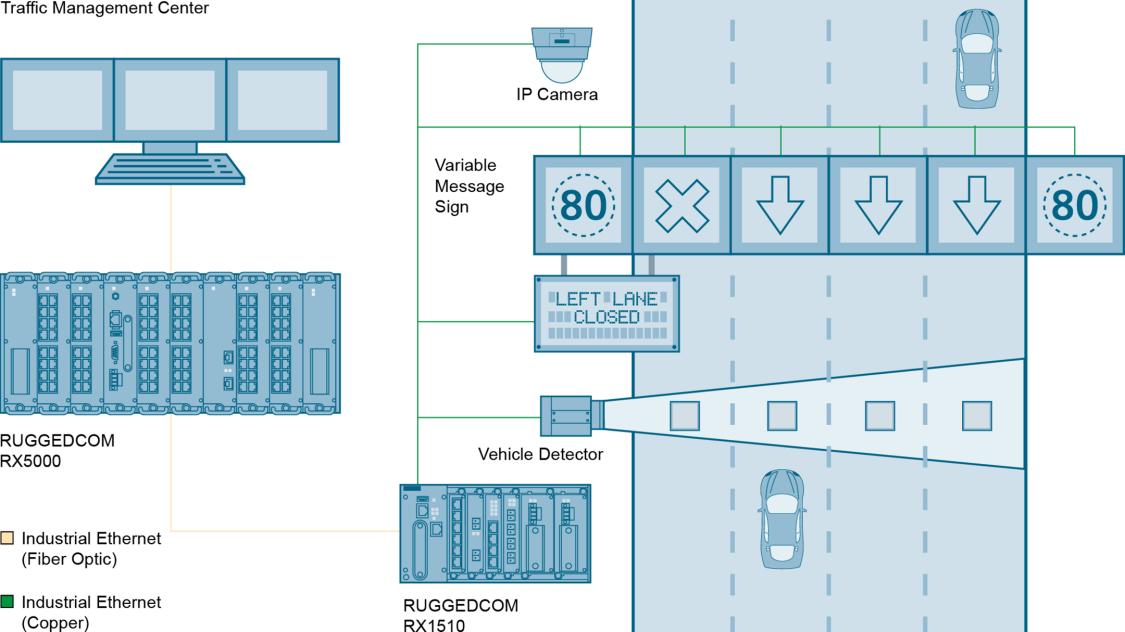 Intelligent Transportation Systems – tolling system