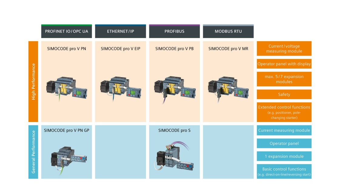 SIMOCODE matrix overzicht, producten en varianten