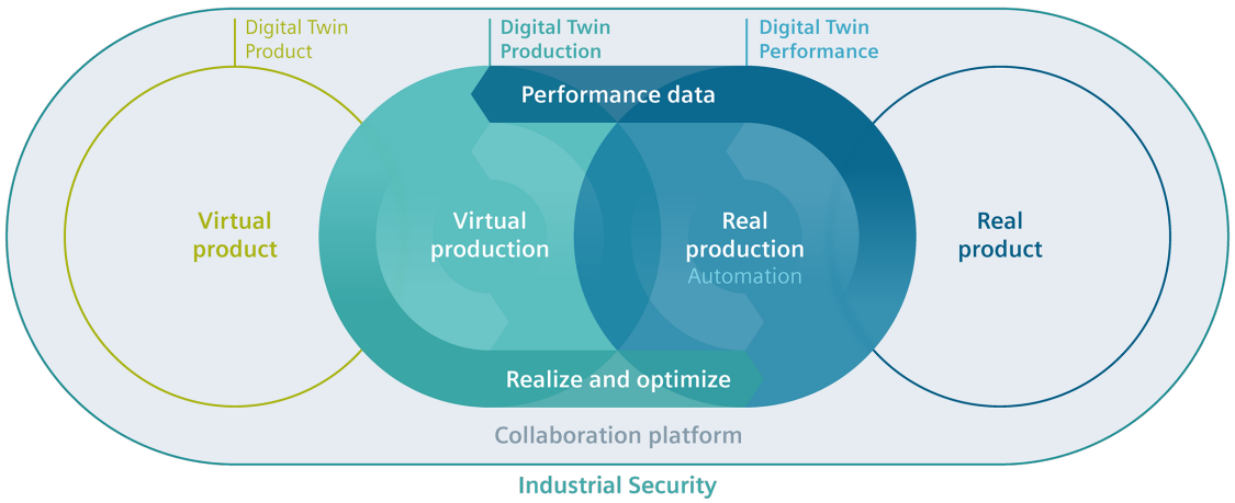 Digital twin in process industries